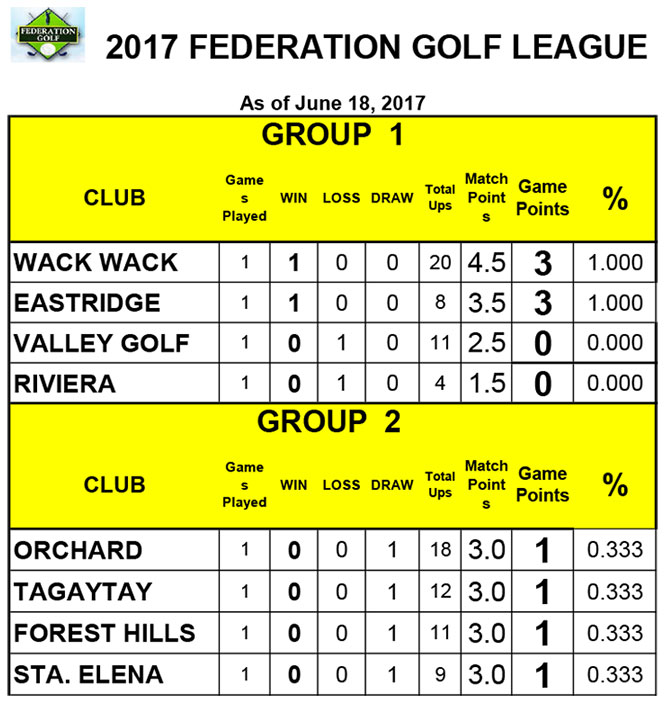 2017-MEN'S-FEDERATION-GOLF-LEAGUE-(Team-Standings-as-of-June-18,-2017)